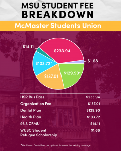 A pie graph illustrates the various amounts of money a student pays in fees. The HSR bus pass is $233.94. The MSU Organization fee is $137.01. The Dental plan premium is $129.90. The Health plan premium is $103.72. The CFMU 93.3FM fee is $14.11. The Student Refugee Scholarship fee is $1.68.